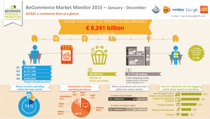 Bron: BeCommerce Market Monitor 2015