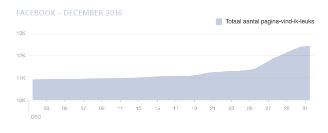 totaal-aantal-vind-ik-leuks-facebook-december-2016