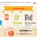 Bron: BeCommerce Market Monitor 2015